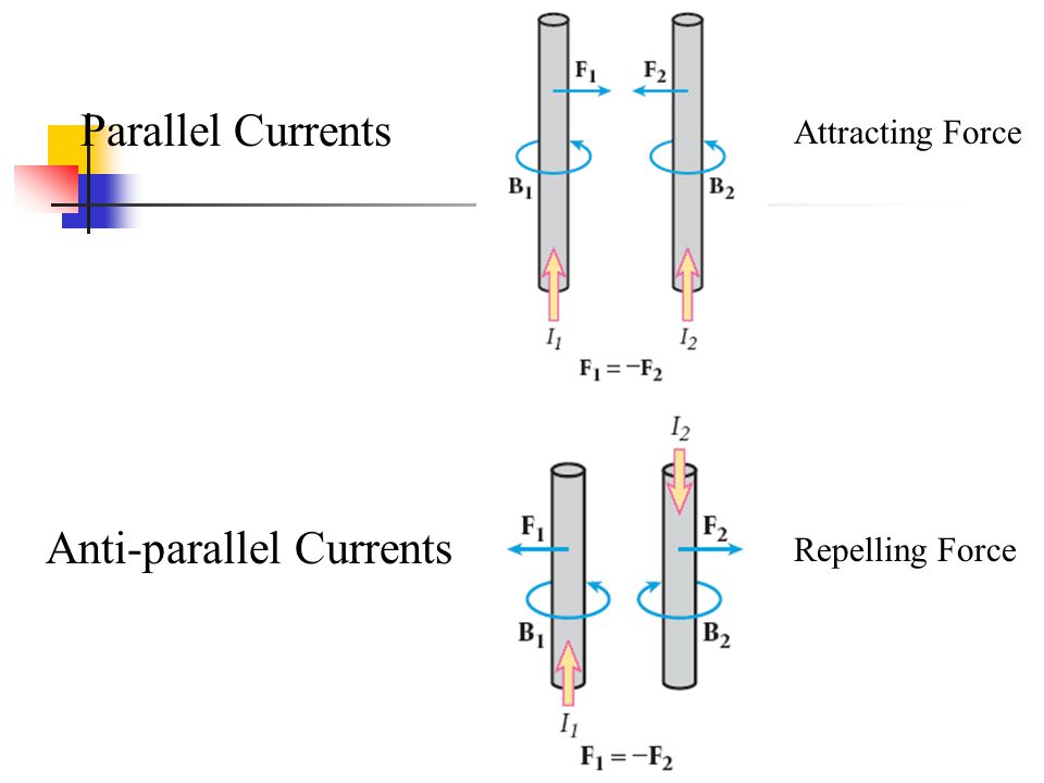 Parallel Currents Anti-parallel Currents Attracting Force Repelling Force