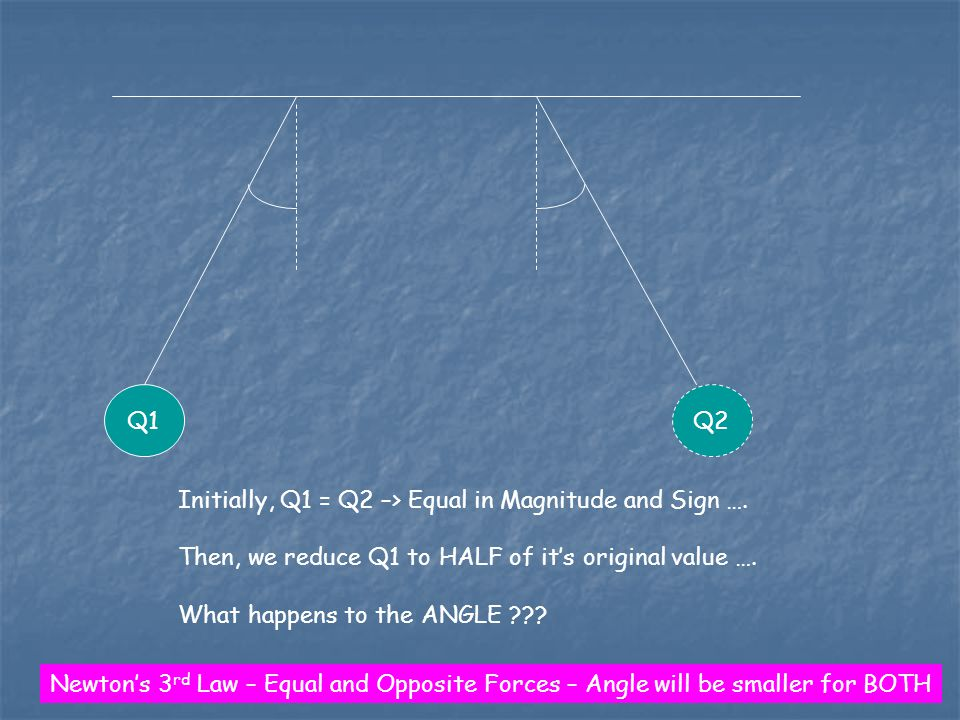 Q1Q2 Initially, Q1 = Q2 –> Equal in Magnitude and Sign ….