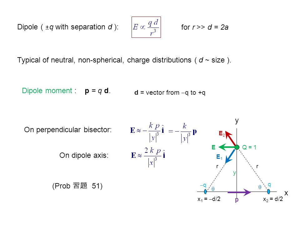 Dipole (  q with separation d ): for r >> d = 2a Typical of neutral, non-spherical, charge distributions ( d ~ size ).
