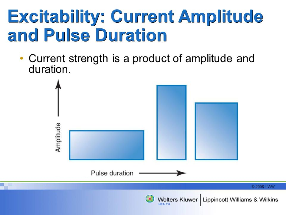 © 2008 LWW Excitability: Current Amplitude and Pulse Duration Current strength is a product of amplitude and duration.