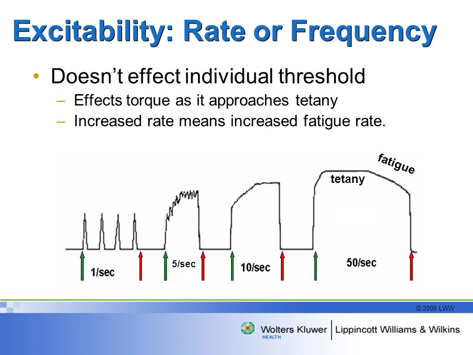 © 2008 LWW Excitability: Rate or Frequency Doesn't effect individual threshold –Effects torque as it approaches tetany –Increased rate means increased fatigue rate.