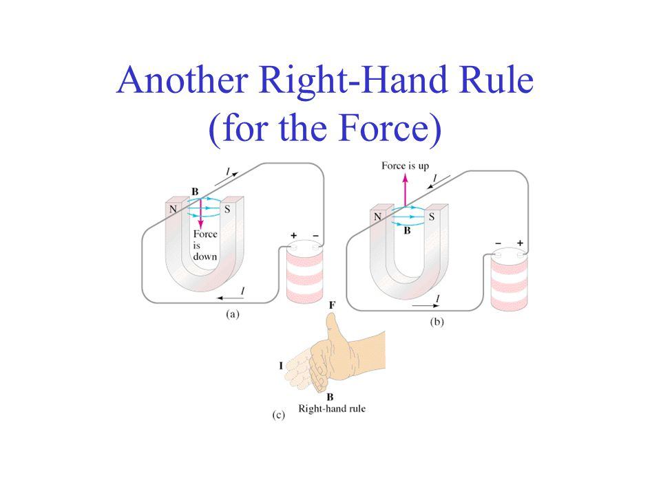 Another Right-Hand Rule (for the Force)