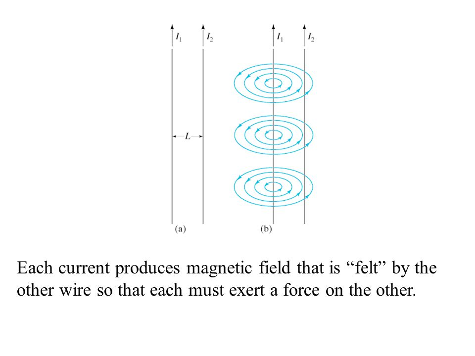 Each current produces magnetic field that is felt by the other wire so that each must exert a force on the other.
