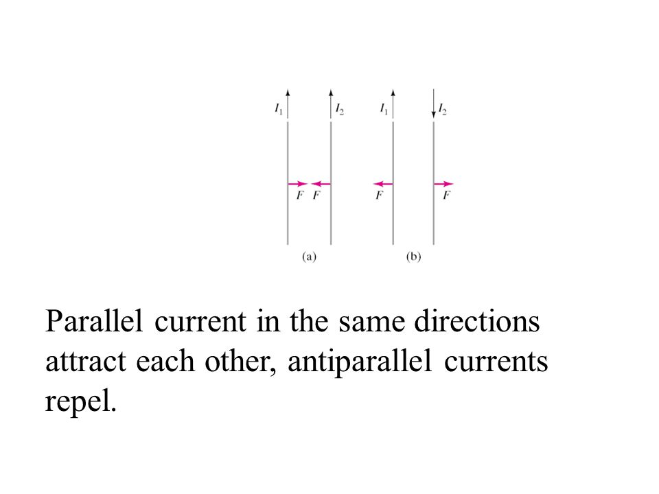 Parallel current in the same directions attract each other, antiparallel currents repel.