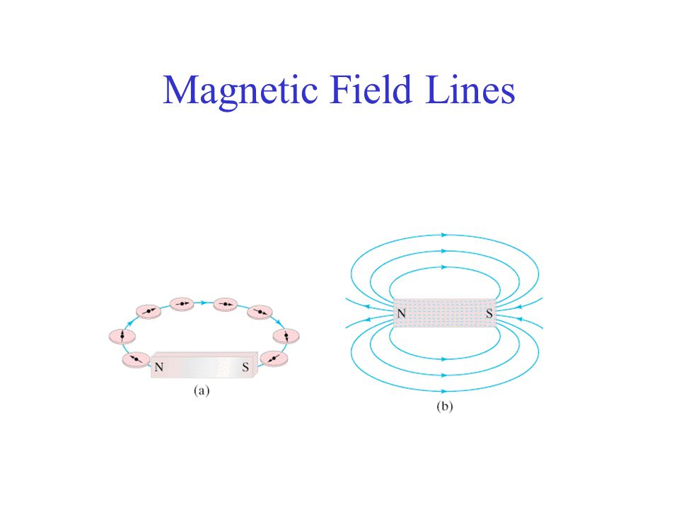 When you look down the axis of a solenoid so that the current circulates in the counterclockwise direction, are you looking in the direction of the magnetic field or opposite of it.