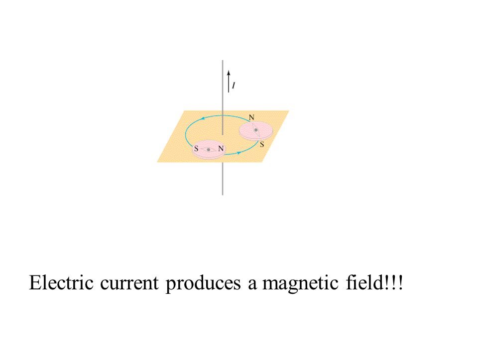 Electric current produces a magnetic field!!!