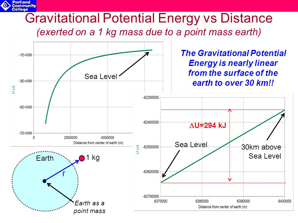 Gravitational Potential Energy vs Distance (exerted on a 1 kg mass due to a point mass earth) Sea Level 30km above Sea Level Sea Level Earth Earth as a point mass 1 kg r The Gravitational Potential Energy is nearly linear from the surface of the earth to over 30 km!.