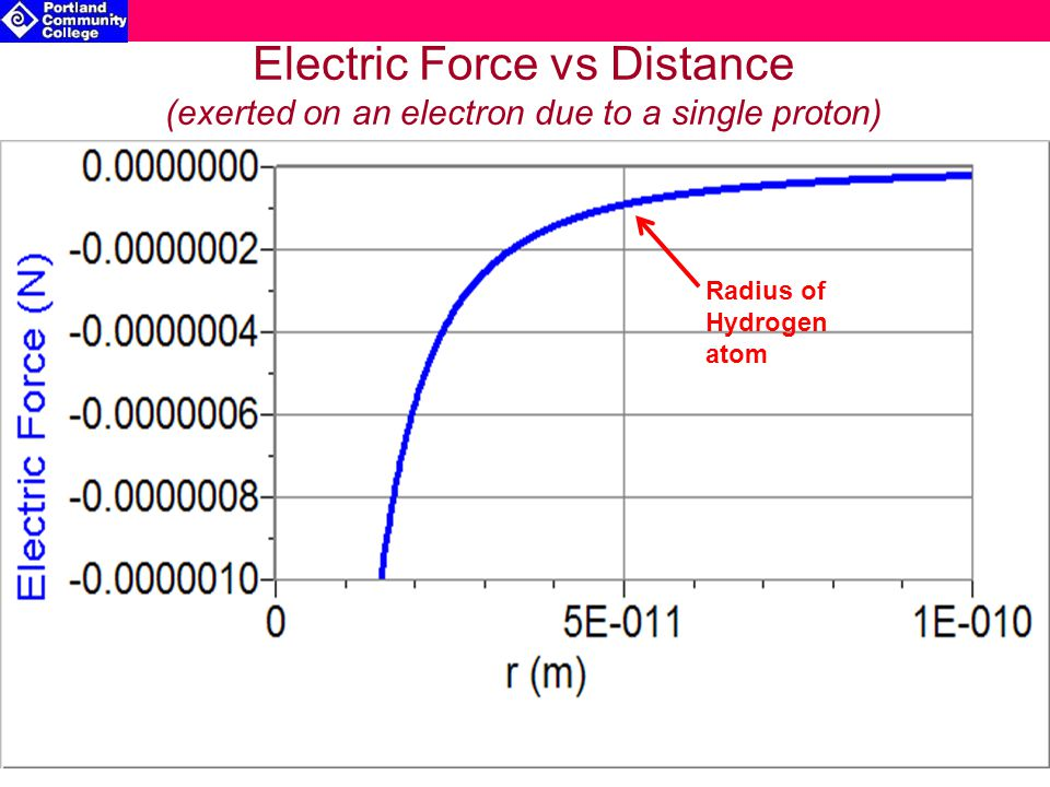 Electric Force vs Distance (exerted on an electron due to a single proton) Radius of Hydrogen atom