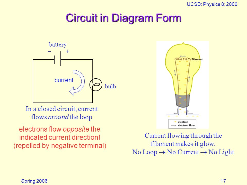 Spring 2006 UCSD: Physics 8; 2006 17 Circuit in Diagram Form _ + battery bulb In a closed circuit, current flows around the loop Current flowing throu