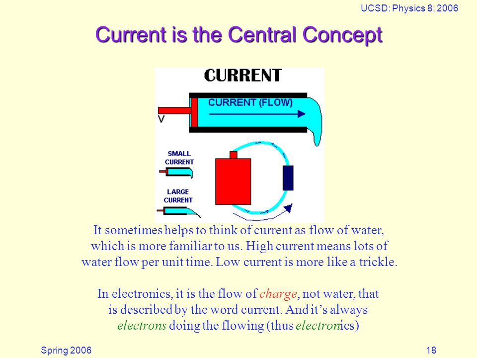 Spring 2006 UCSD: Physics 8; 2006 18 Current is the Central Concept It sometimes helps to think of current as flow of water, which is more familiar to us.