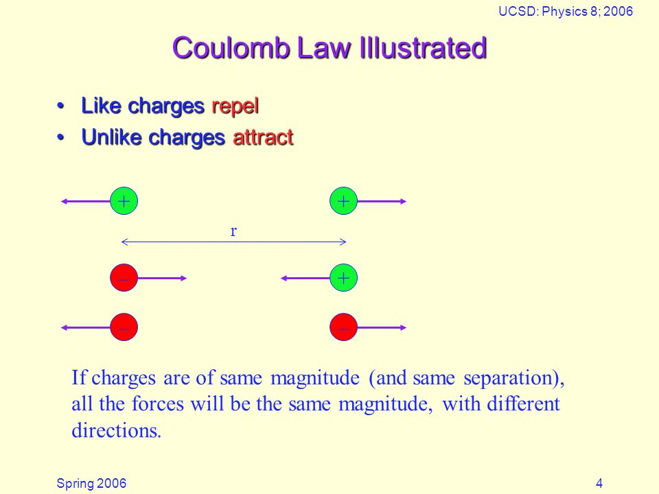 Spring 2006 UCSD: Physics 8; 2006 4 Coulomb Law Illustrated Like charges repelLike charges repel Unlike charges attractUnlike charges attract –+++ r I