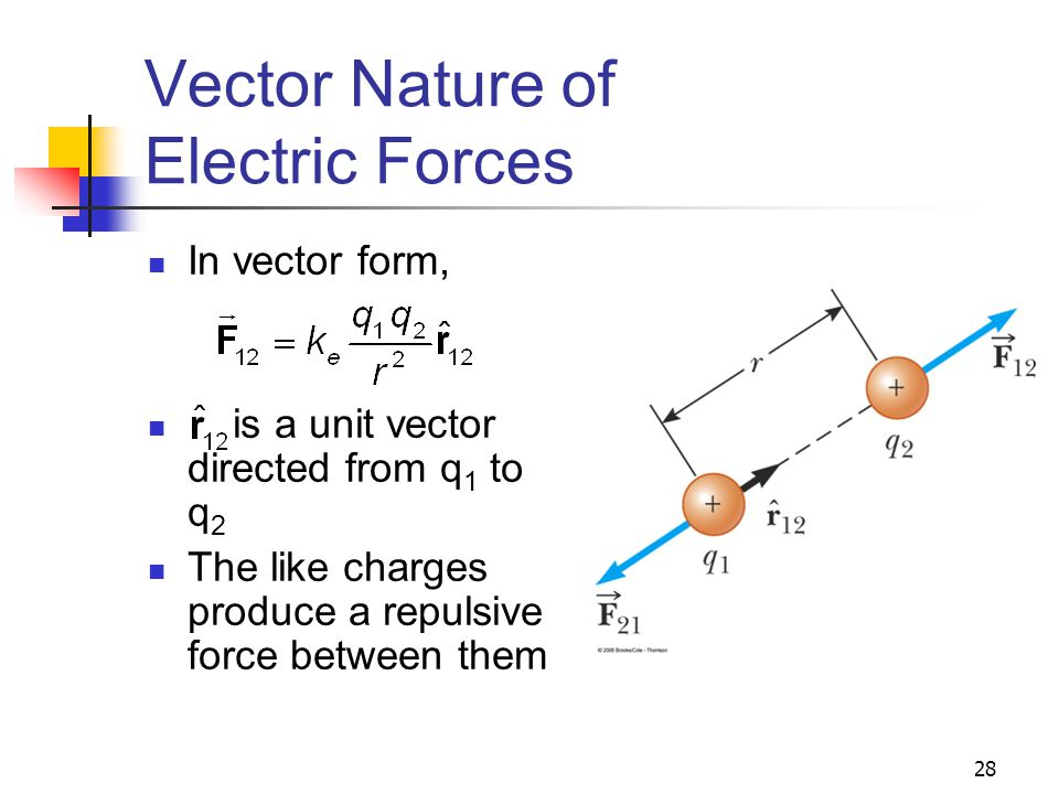 28 Vector Nature of Electric Forces In vector form, is a unit vector directed from q 1 to q 2 The like charges produce a repulsive force between them
