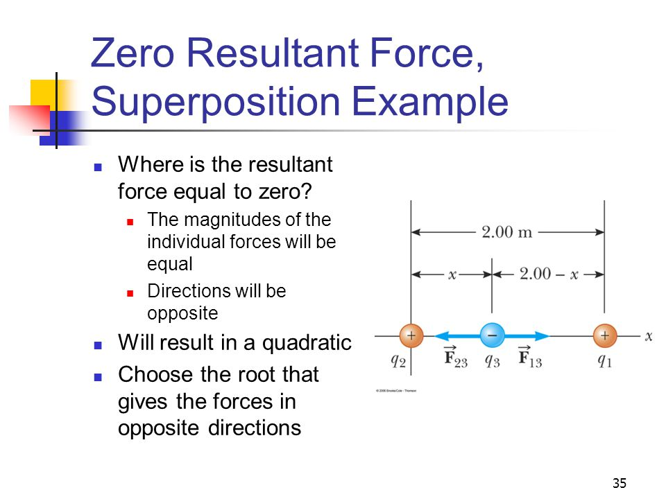 35 Zero Resultant Force, Superposition Example Where is the resultant force equal to zero? The magnitudes of the individual forces will be equal Direc