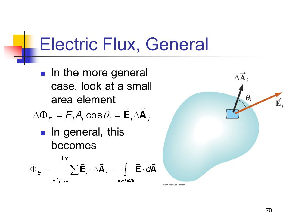 70 Electric Flux, General In the more general case, look at a small area element In general, this becomes