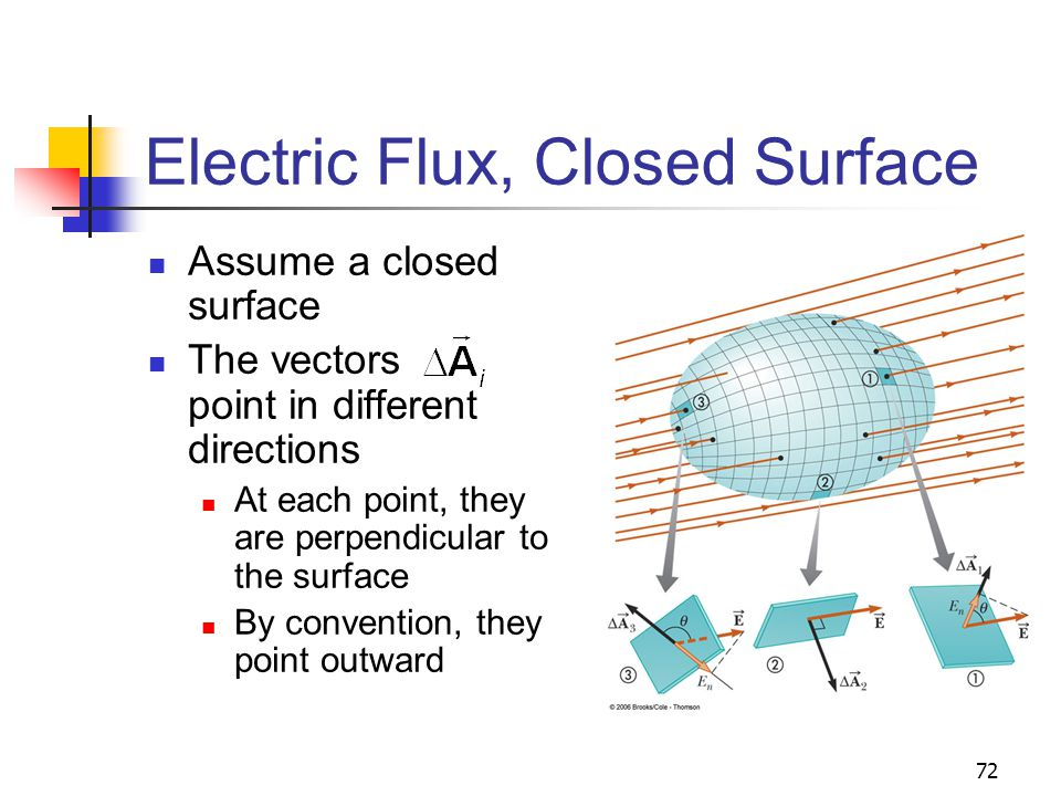 72 Electric Flux, Closed Surface Assume a closed surface The vectors point in different directions At each point, they are perpendicular to the surfac