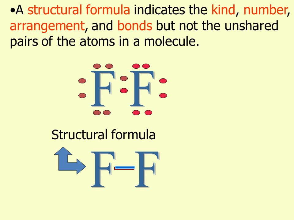 A structural formula indicates the kind, number, arrangement, and bonds but not the unshared pairs of the atoms in a molecule.