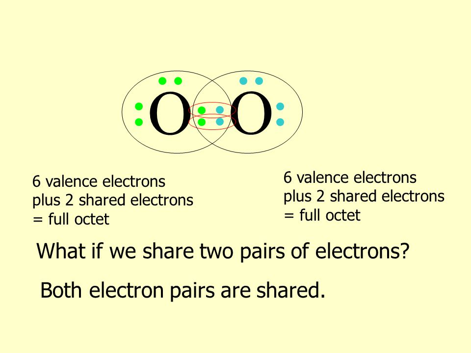 O O What if we share two pairs of electrons.Both electron pairs are shared.