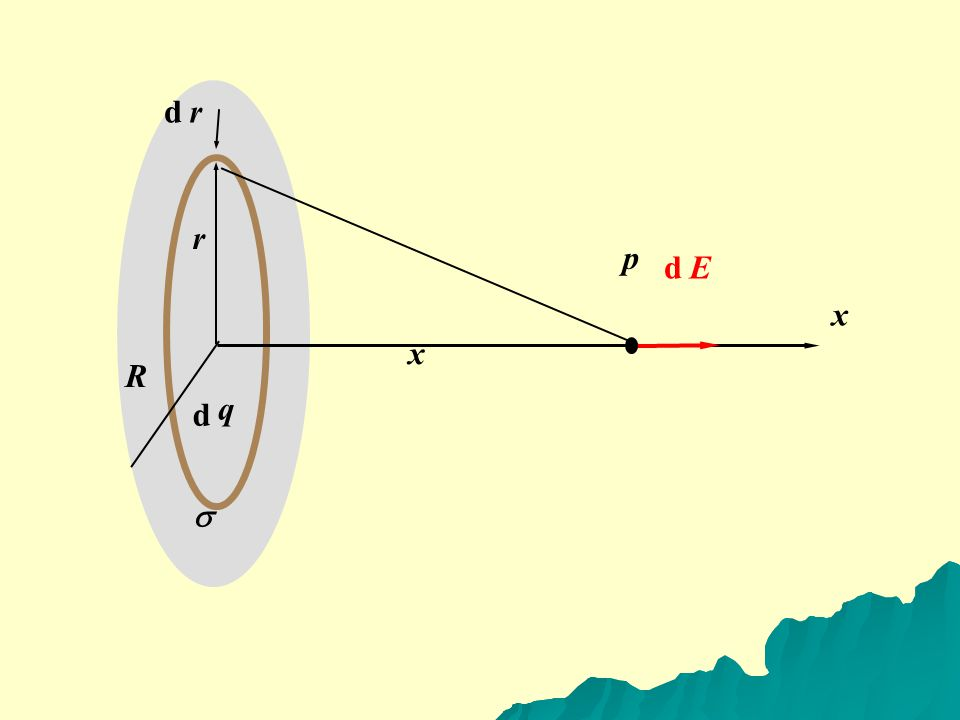 EXAMPLE 22-12 Field of a uniformly charged disk Find the electric field caused by a disk of radius R with a uniform positive surface charge density (charge per unit area) , at a point along the axis of the disk a distance x from its center.