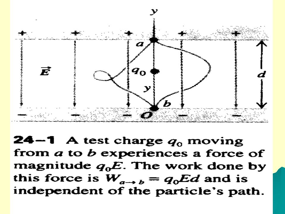24-2 ELECTRIC POTENTIAL ENERGY ELECTRIC POTENTIAL ENERGY IN A UNIFORM FIELD Let's look at an electrical example of these basic concepts. In Fig. 24-1