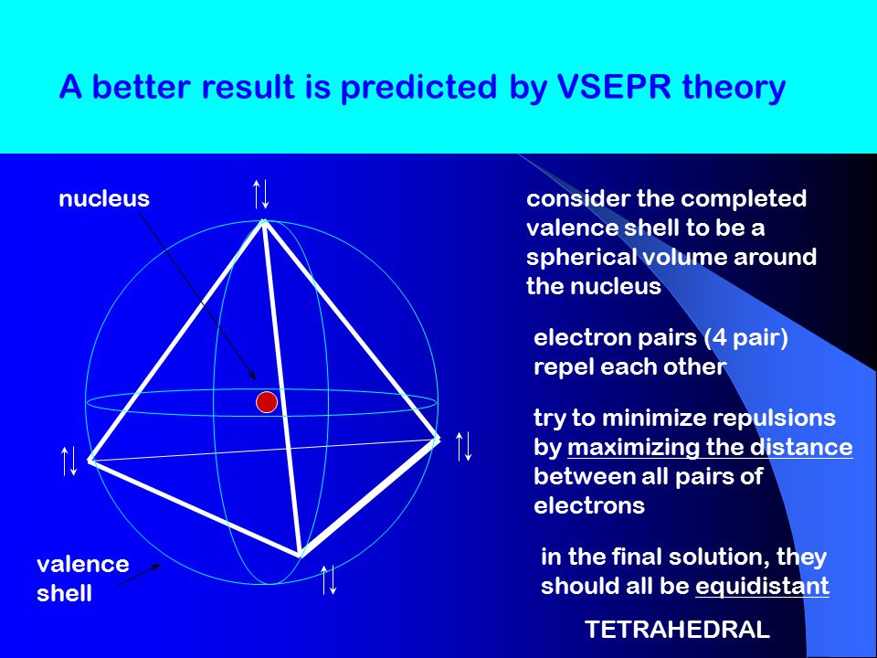 VSEPR Theory Valence Shell Electron Pair Repulsion Based on the simple idea that groups of electrons repel each other Predicts molecular shapes quite well