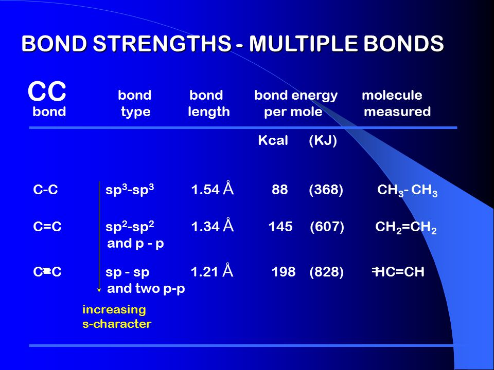 "COMPARISON OF SP x HYBRID ORBITALS more ""p"" character more ""s"" character sp 3 sp 2 sp bigger ""tail"" more electron density in the bonding lobe"