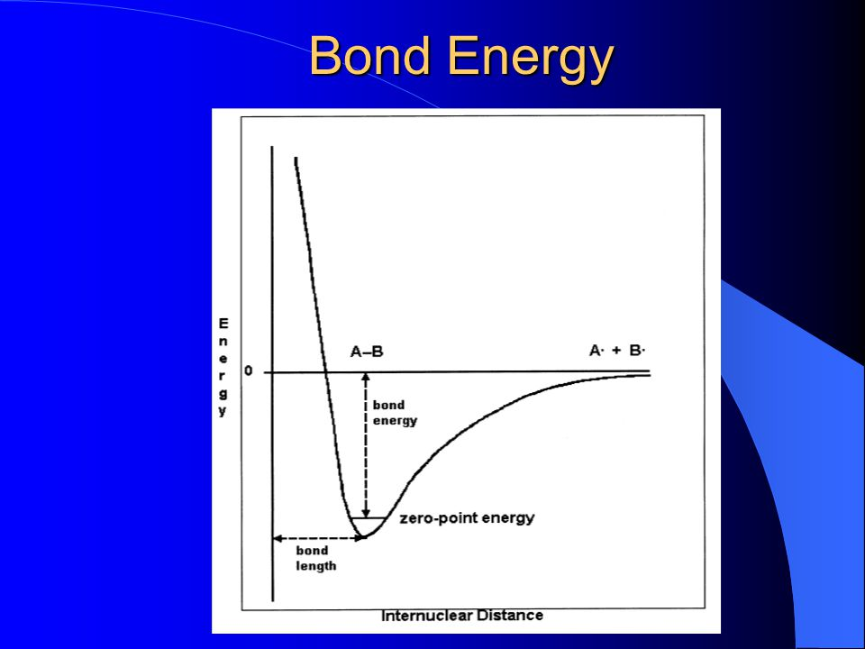 BOND STRENGTHS - MULTIPLE BONDS CC bond bond bond energy molecule bond type length per mole measured Kcal (KJ) C-C sp 3 -sp 3 1.54 Å 88 (368) CH 3 - CH 3 C=C sp 2 -sp 2 1.34 Å 145 (607) CH 2 =CH 2 C=C sp - sp 1.21 Å 198 (828) HC=CH == increasing s-character and p - p and two p-p