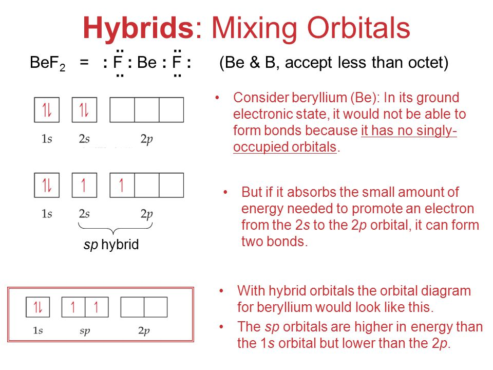 Molecular Geometries and Bonding Hybrids: Mixing Orbitals But if it absorbs the small amount of energy needed to promote an electron from the 2s to the 2p orbital, it can form two bonds.