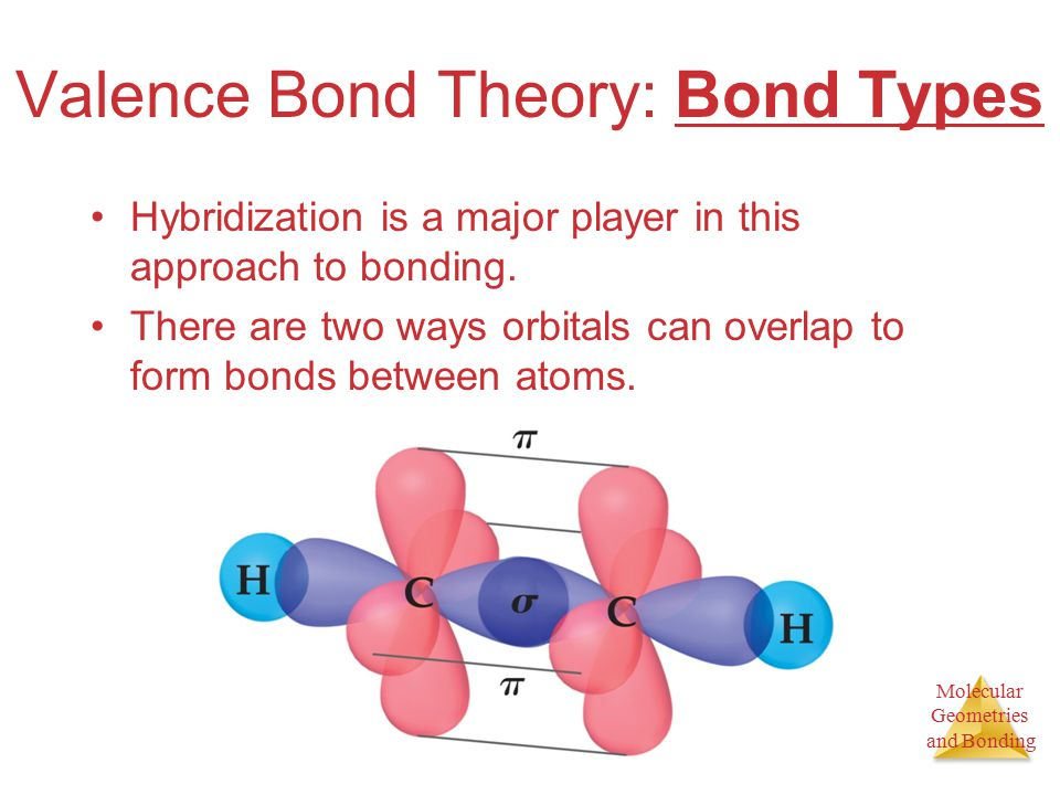Molecular Geometries and Bonding Valence Bond Theory: Bond Types Hybridization is a major player in this approach to bonding.