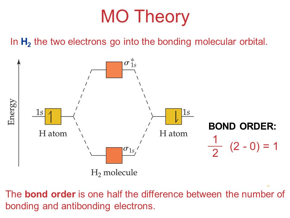 Molecular Geometries and Bonding MO Theory In H 2 the two electrons go into the bonding molecular orbital.