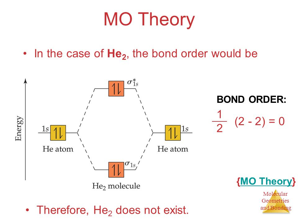 Molecular Geometries and Bonding MO Theory In the case of He 2, the bond order would be 1212 (2 - 2) = 0 Therefore, He 2 does not exist.