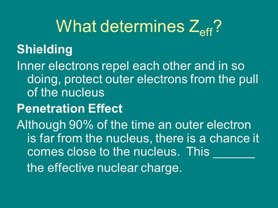 What determines Z eff .