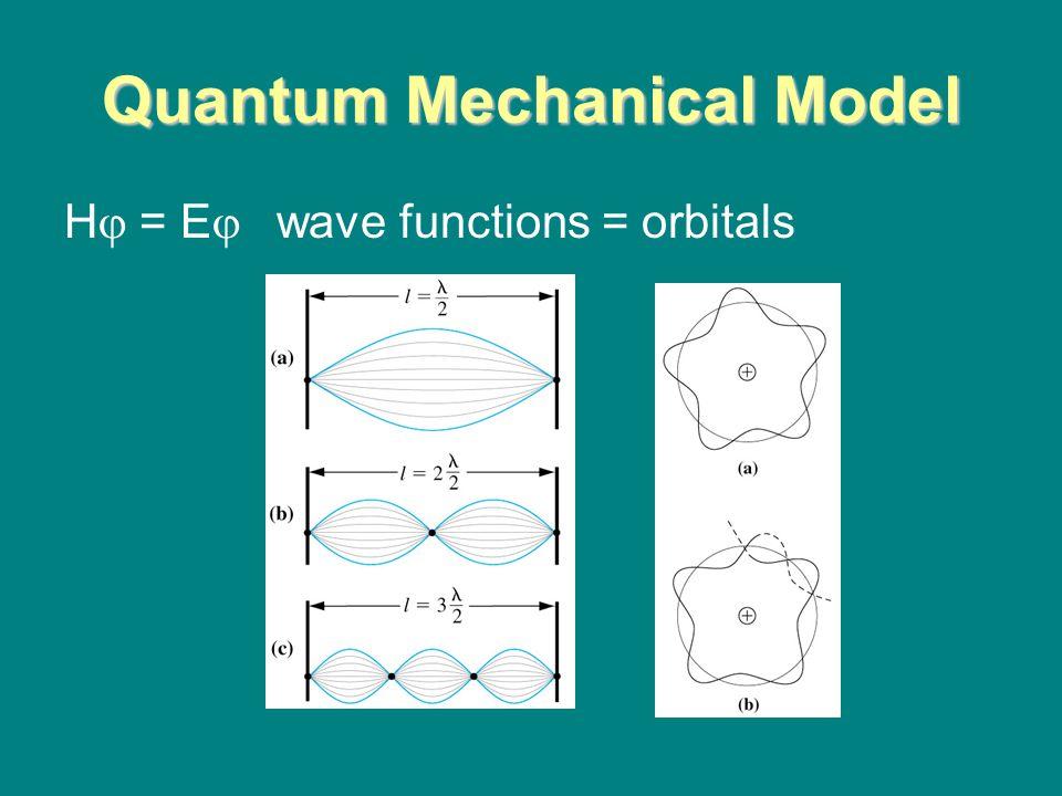 Quantum Mechanical Model H  = E  wave functions = orbitals