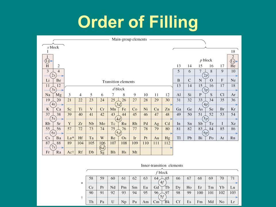 Order of Filling