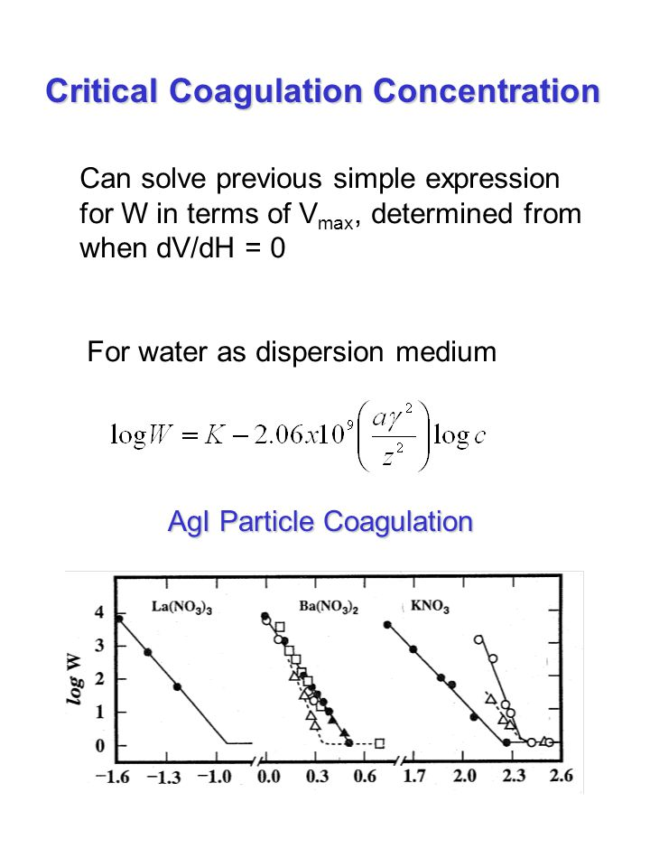 Critical Coagulation Concentration Can solve previous simple expression for W in terms of V max, determined from when dV/dH = 0 For water as dispersio