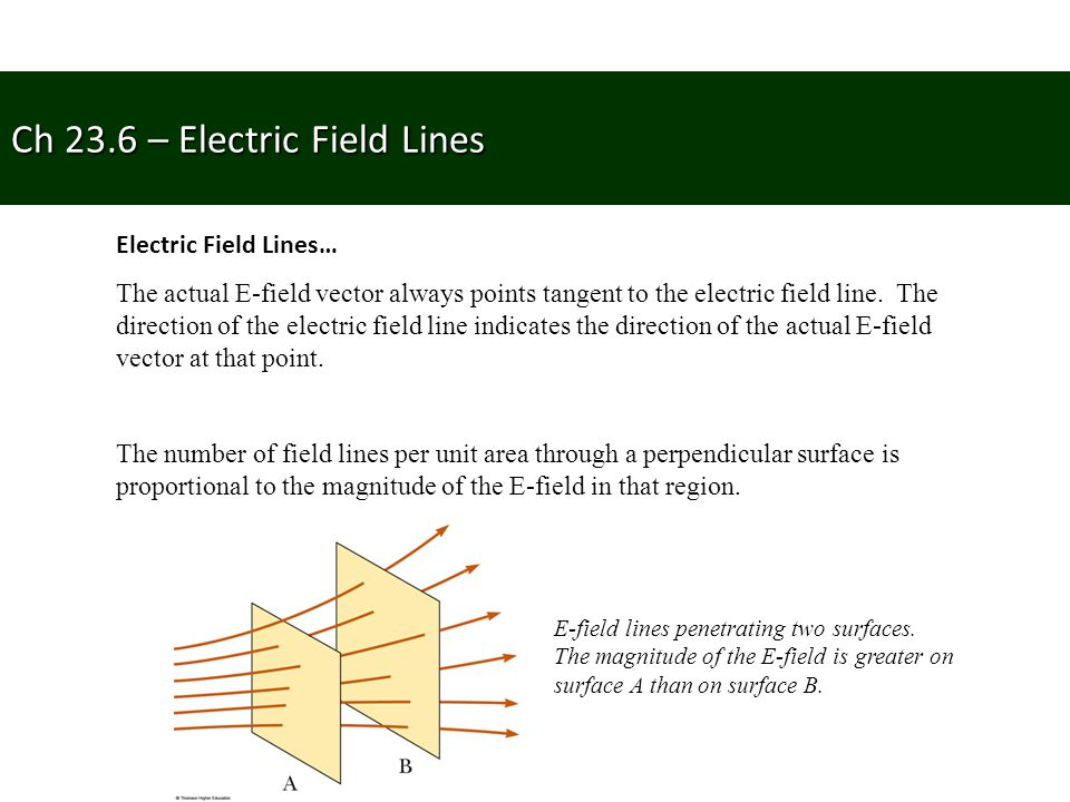 Ch 23.6 – Electric Field Lines Electric Field Lines… The actual E-field vector always points tangent to the electric field line. The direction of the