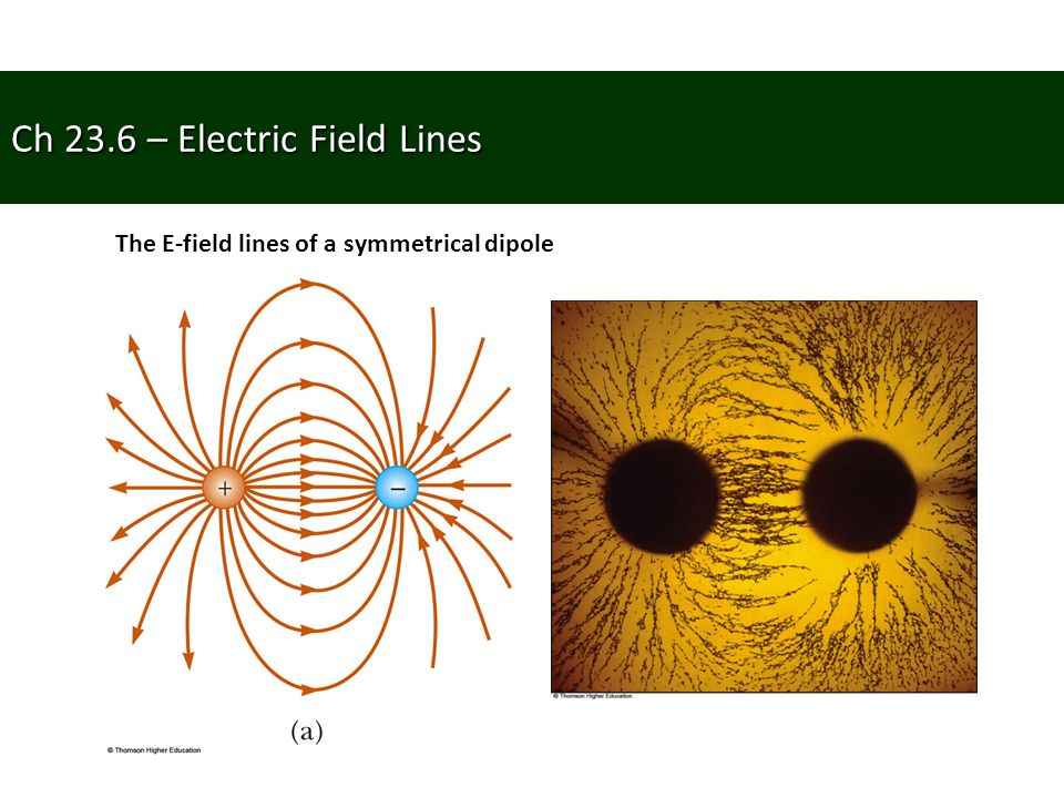 Ch 23.6 – Electric Field Lines The E-field lines of a symmetrical dipole