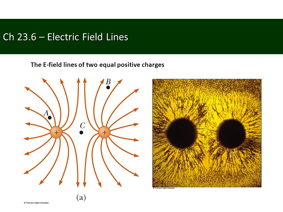 Ch 23.6 – Electric Field Lines The E-field lines of two equal positive charges