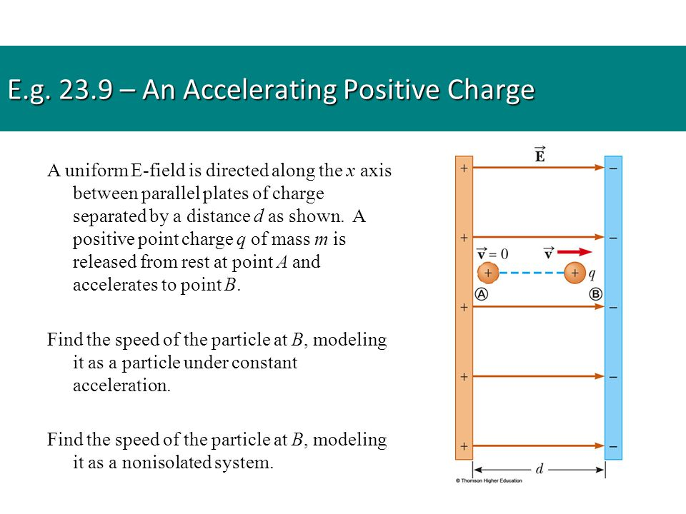 A uniform E-field is directed along the x axis between parallel plates of charge separated by a distance d as shown. A positive point charge q of mass