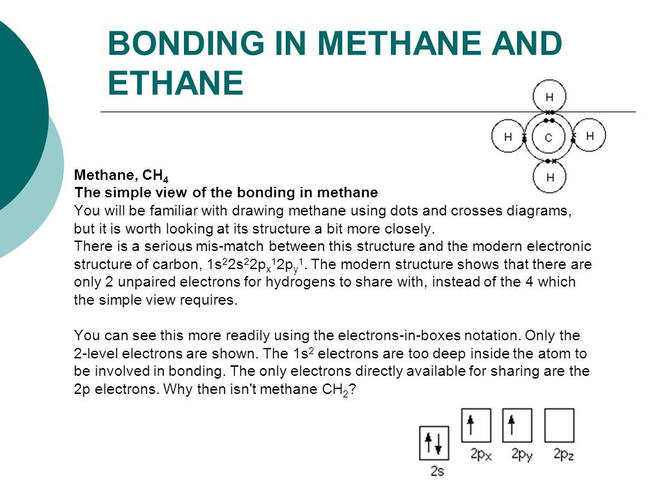 BONDING IN METHANE AND ETHANE Methane, CH 4 The simple view of the bonding in methane You will be familiar with drawing methane using dots and crosses diagrams, but it is worth looking at its structure a bit more closely.