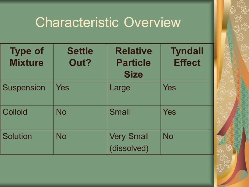 Characteristic Overview Type of Mixture Settle Out? Relative Particle Size Tyndall Effect SuspensionYesLargeYes ColloidNoSmallYes SolutionNoVery Small