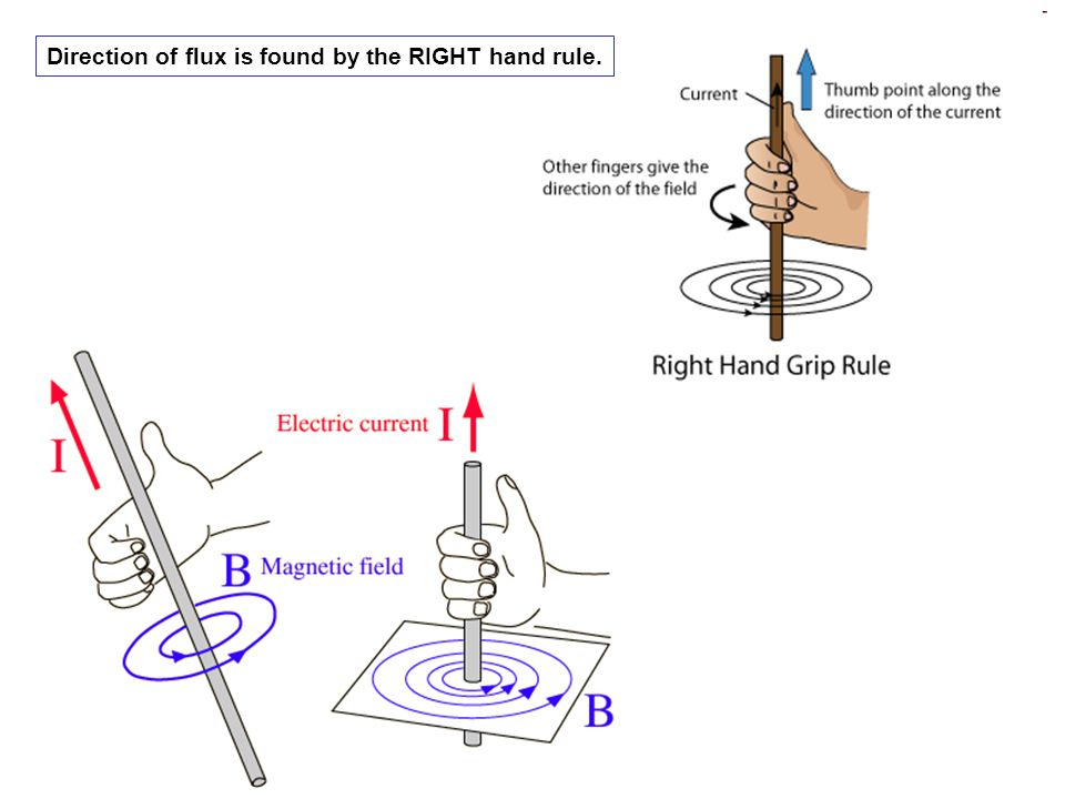 Direction of flux is found by the RIGHT hand rule.