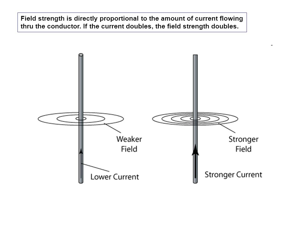 Field strength is directly proportional to the amount of current flowing thru the conductor. If the current doubles, the field strength doubles.
