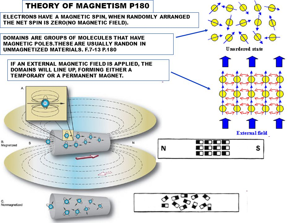 THEORY OF MAGNETISM P180 ELECTRONS HAVE A MAGNETIC SPIN, WHEN RANDOMLY ARRANGED THE NET SPIN IS ZERO(NO MAGNETIC FIELD). DOMAINS ARE GROUPS OF MOLECUL