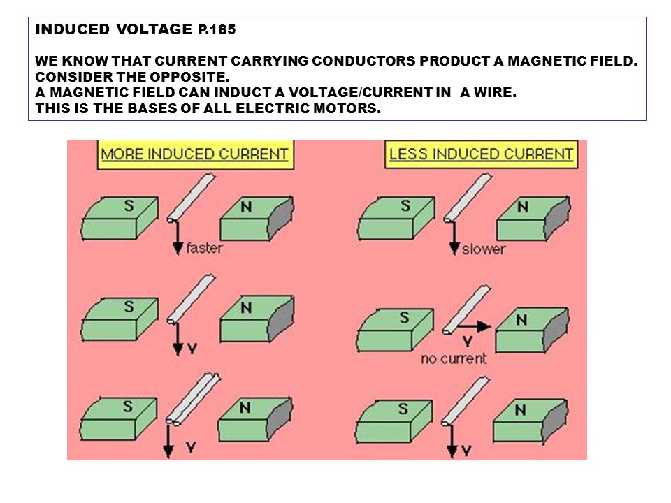 INDUCED VOLTAGE P.185 WE KNOW THAT CURRENT CARRYING CONDUCTORS PRODUCT A MAGNETIC FIELD. CONSIDER THE OPPOSITE. A MAGNETIC FIELD CAN INDUCT A VOLTAGE/