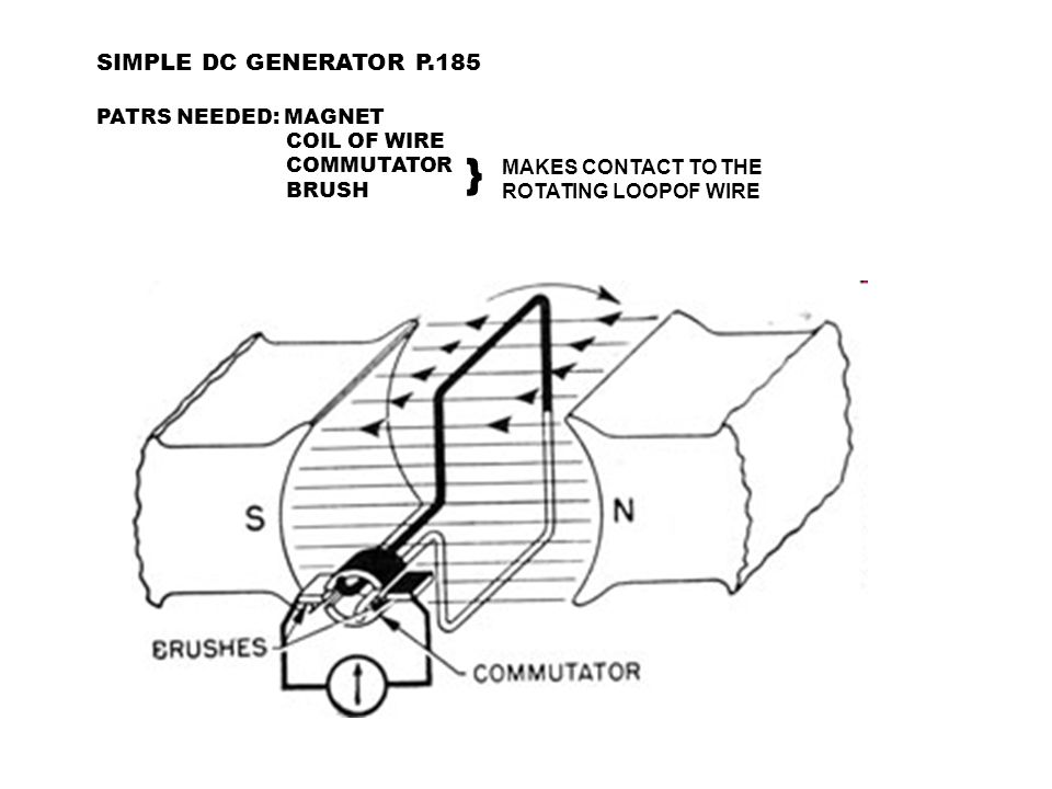 SIMPLE DC GENERATOR P.185 PATRS NEEDED: MAGNET COIL OF WIRE COMMUTATOR BRUSH } MAKES CONTACT TO THE ROTATING LOOPOF WIRE