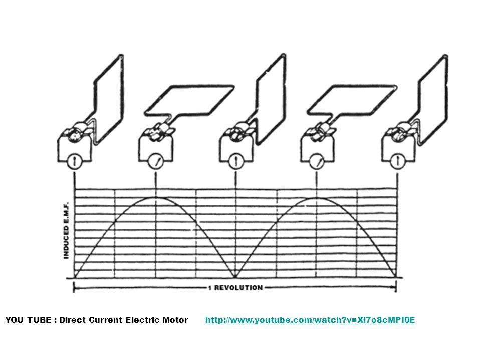 YOU TUBE : Direct Current Electric Motorhttp://www.youtube.com/watch?v=Xi7o8cMPI0E