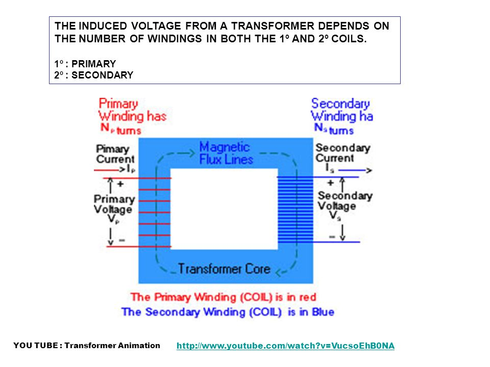 THE INDUCED VOLTAGE FROM A TRANSFORMER DEPENDS ON THE NUMBER OF WINDINGS IN BOTH THE 1º AND 2º COILS. 1º : PRIMARY 2º : SECONDARY YOU TUBE : Transform