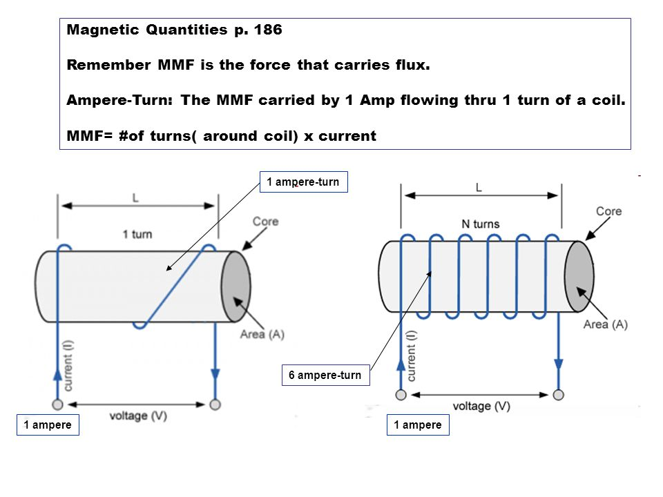 Magnetic Quantities p. 186 Remember MMF is the force that carries flux.