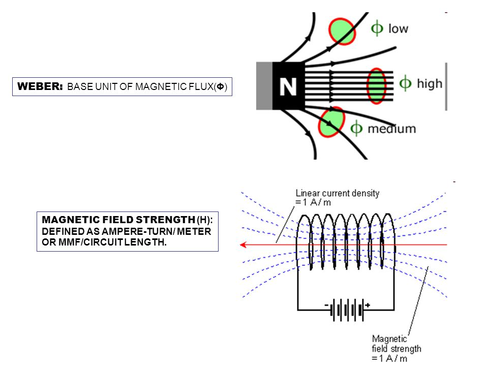 WEBER: BASE UNIT OF MAGNETIC FLUX(Φ) MAGNETIC FIELD STRENGTH (H): DEFINED AS AMPERE-TURN/ METER OR MMF/CIRCUIT LENGTH.
