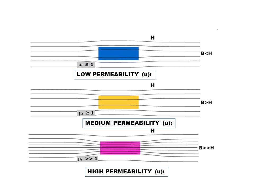 LOW PERMEABILITY (u): MEDIUM PERMEABILITY (u): HIGH PERMEABILITY (u):
